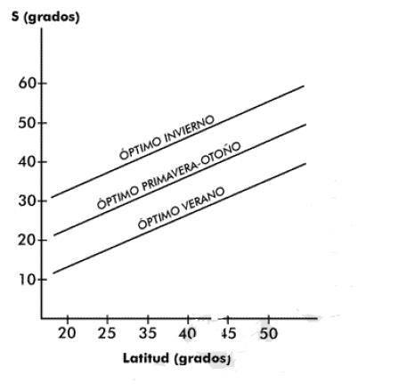 rendimiento-segun-inclinacion-y-orientacion-en-españa