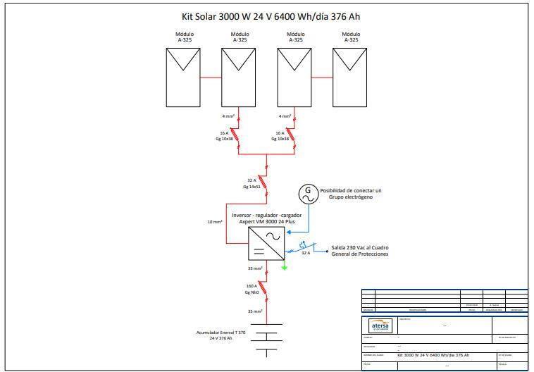 esquema de un kit solar de 3000W - atersa