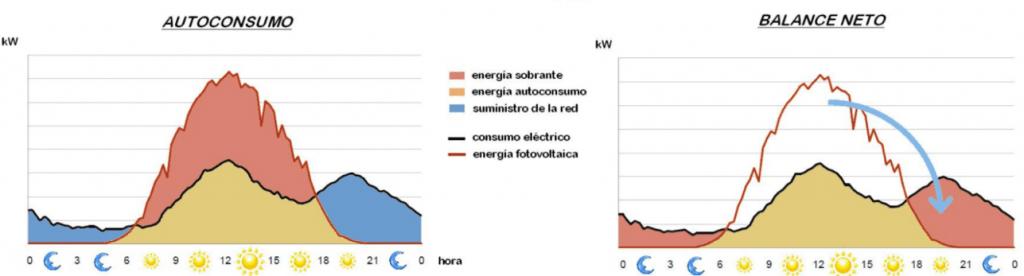autoconsumo-balance-neto-wikipedia-1024x276