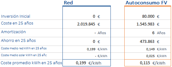comparacion-red-solar