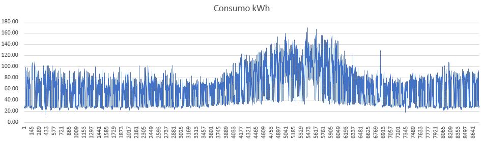 curva-carga-anual