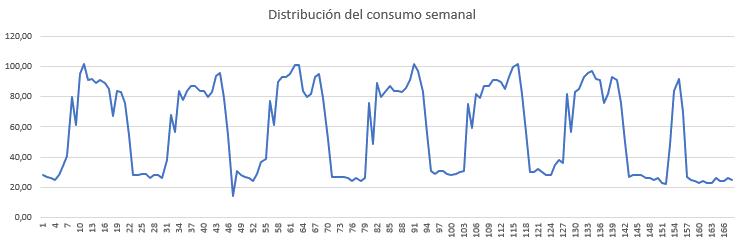 distribucion-consumo-semanal
