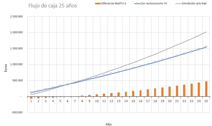 flujo-caja-25-anos