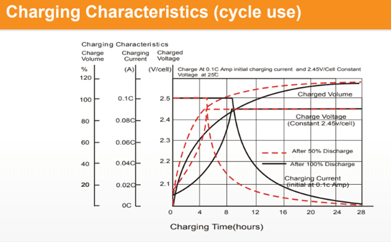 Metodo de carga baterias AGM