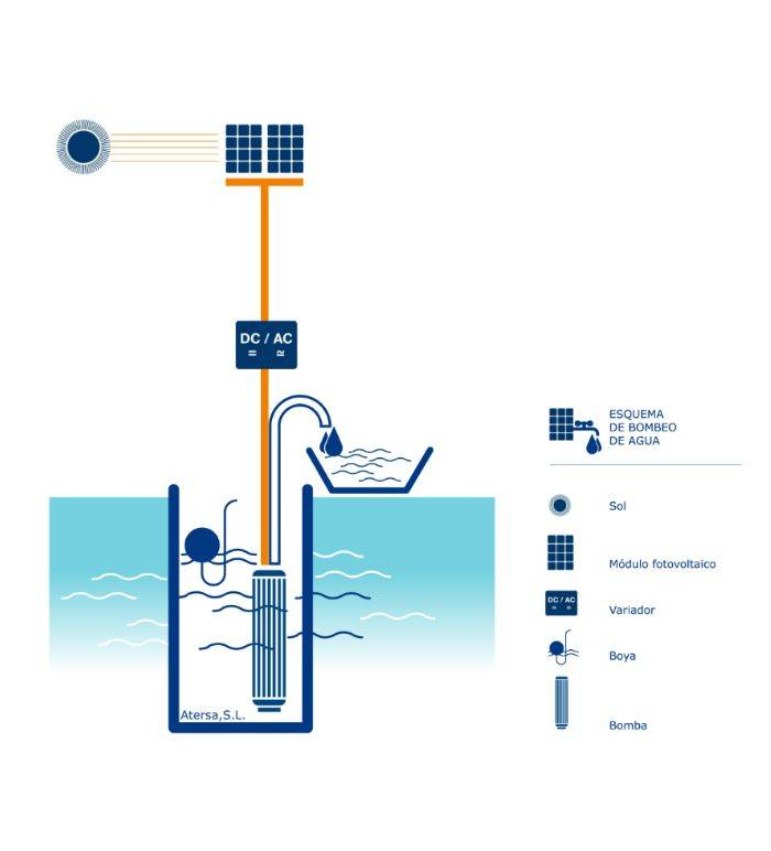 Esquema kit de bombeo solar Atersa