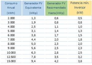 calcular las plcas solares para una casa
