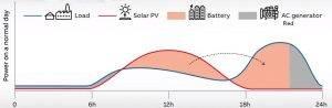 como se calculan los paneles solares necesarios para una vivienda